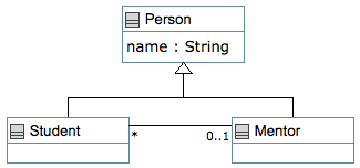 Umple User Manual: Hello World Examples